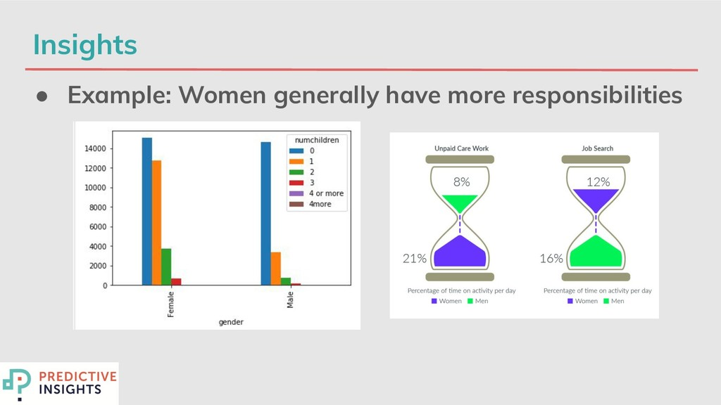Insights ● Example: Women generally have more r...