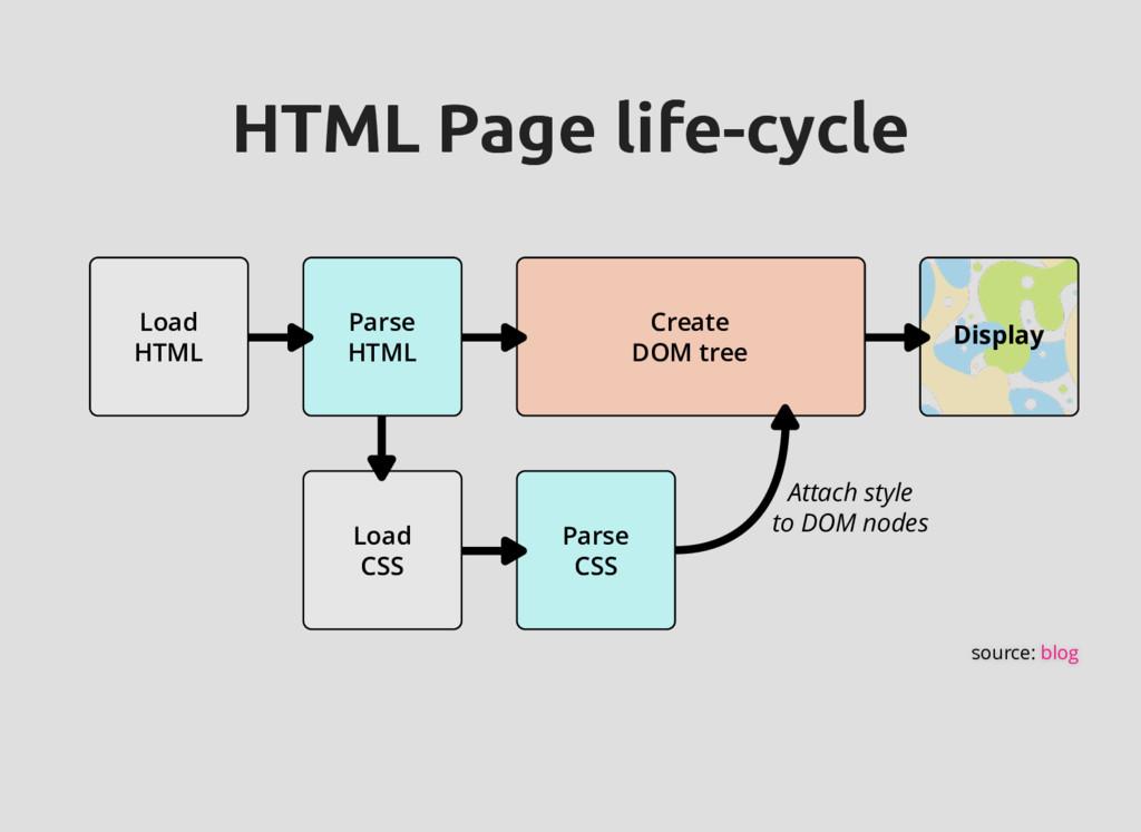 HTML Page life-cycle HTML Page life-cycle Load ...
