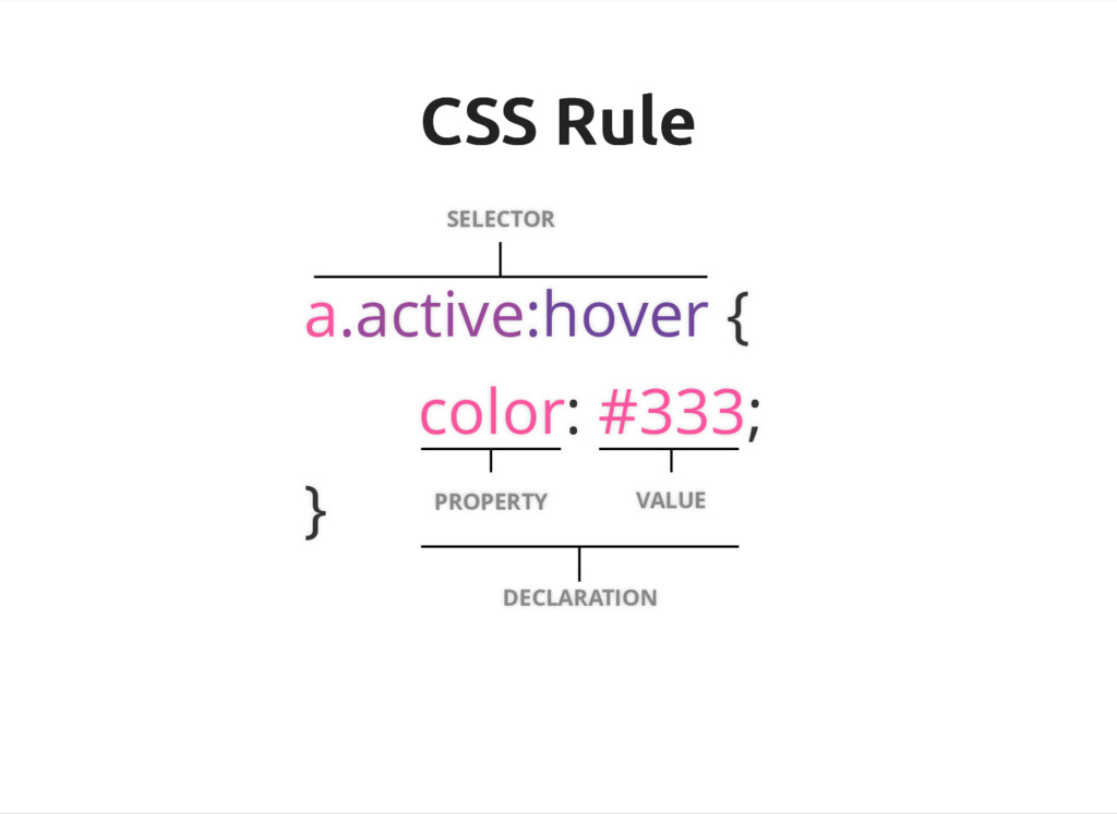 CSS Rule CSS Rule SELECTOR a.active:hover { col...