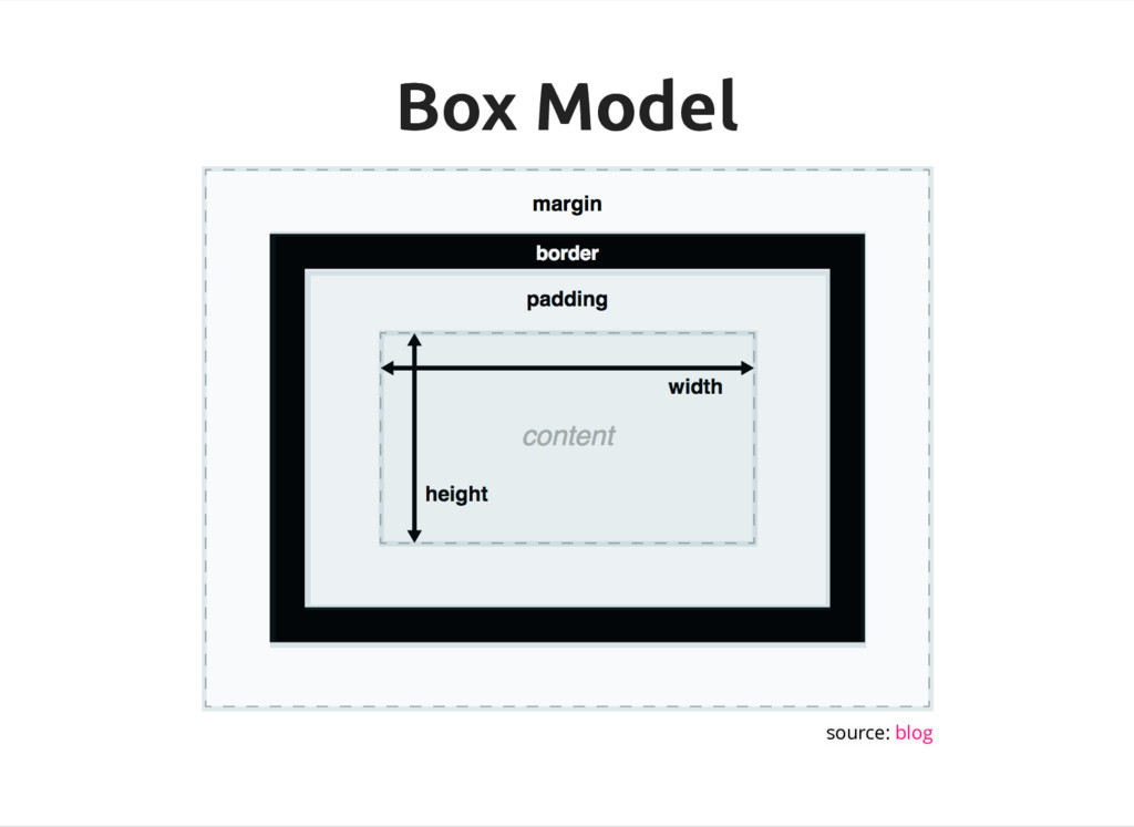 Box Model Box Model source: blog