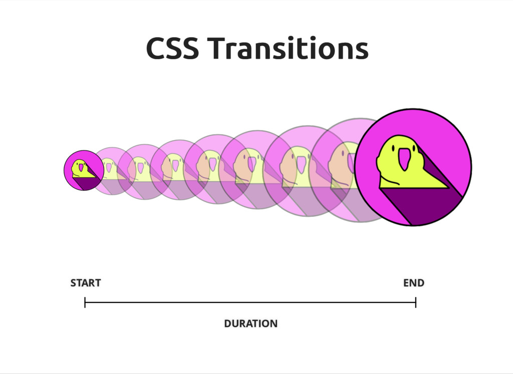 DURATION START END CSS Transitions CSS Transiti...