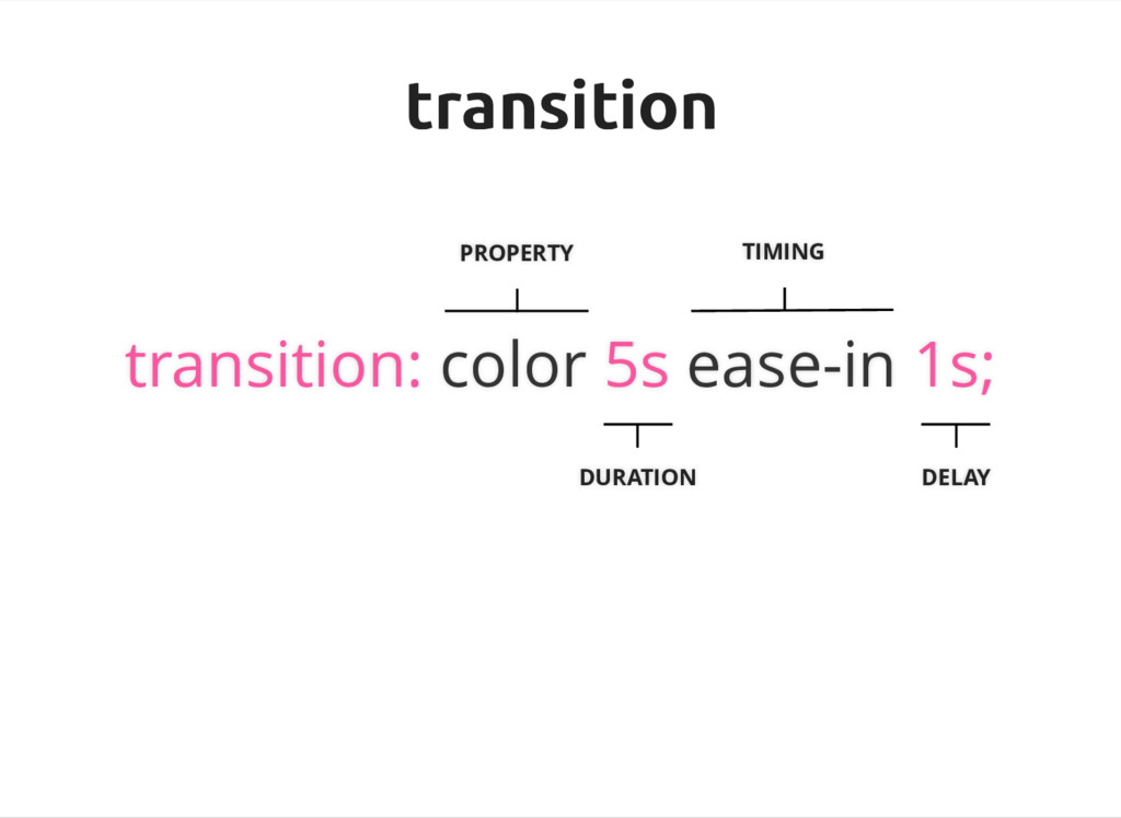 transition transition PROPERTY transition: colo...