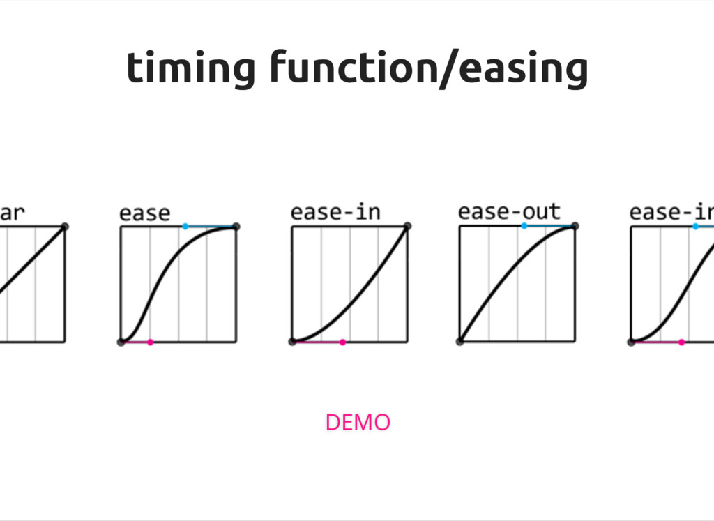 timing function/easing timing function/easing D...