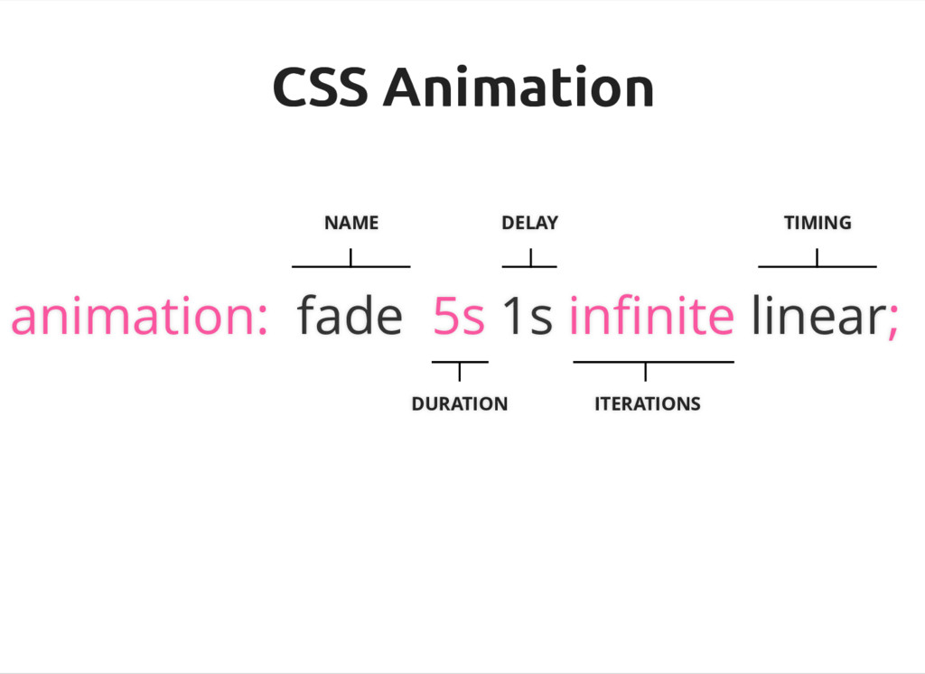 CSS Animation CSS Animation NAME animation: fad...