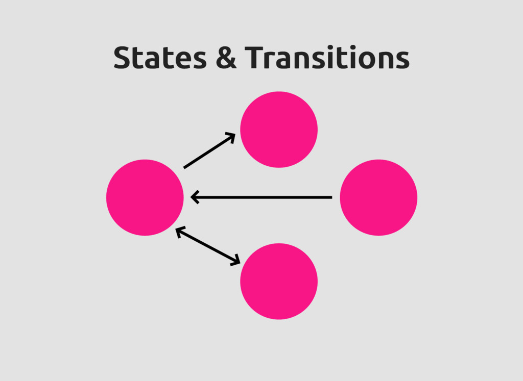 States & Transitions States & Transitions