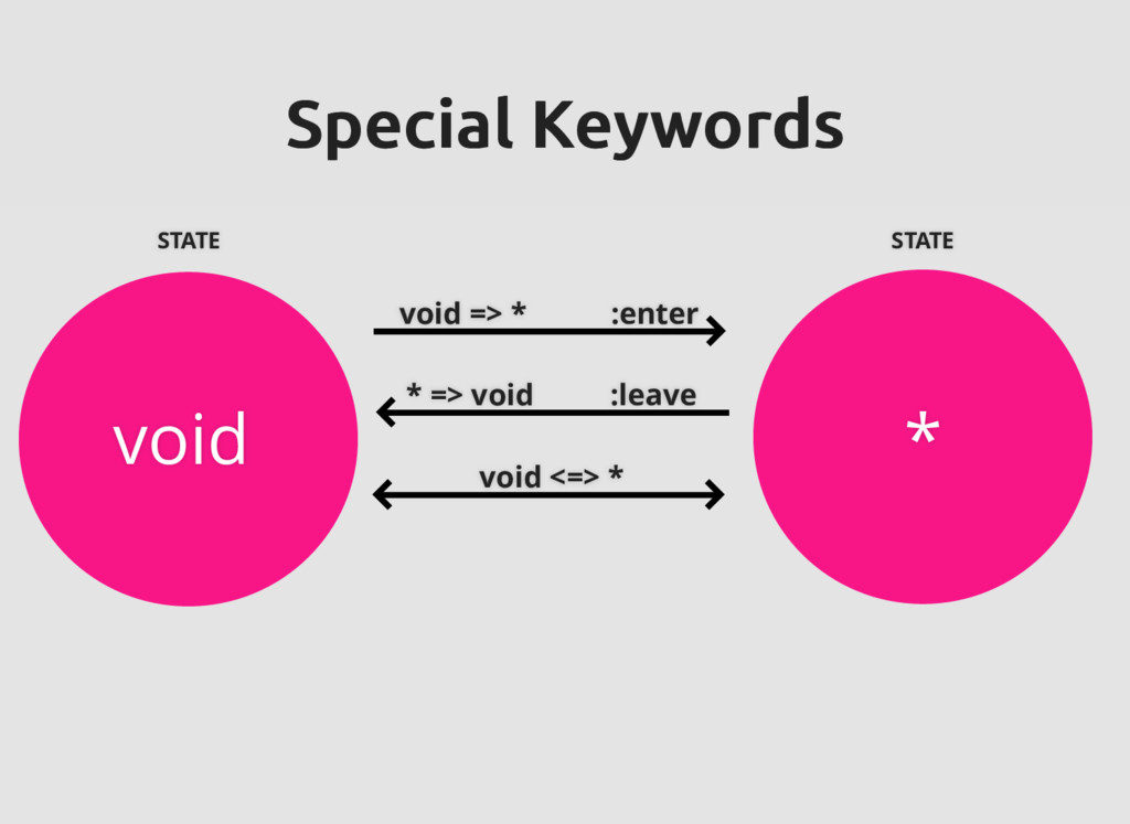 void * Special Keywords Special Keywords void =...