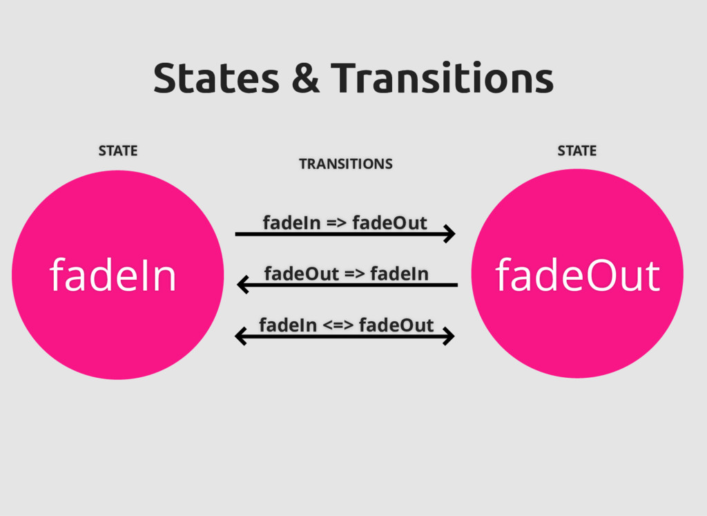 fadeIn fadeOut States & Transitions States & Tr...
