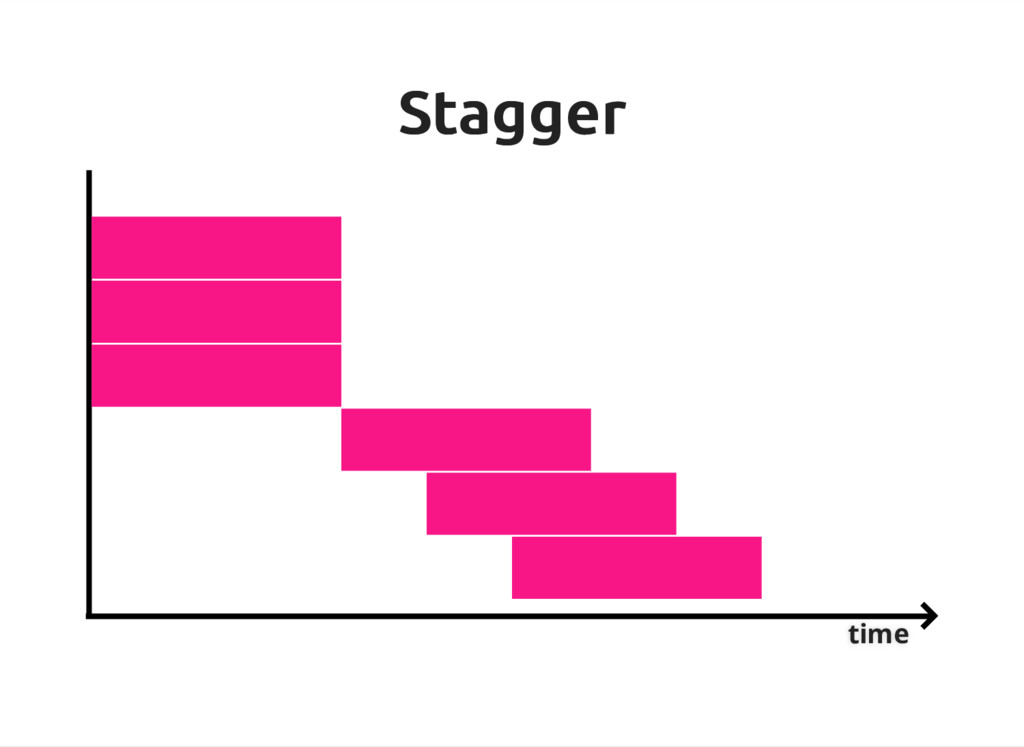 Stagger Stagger time