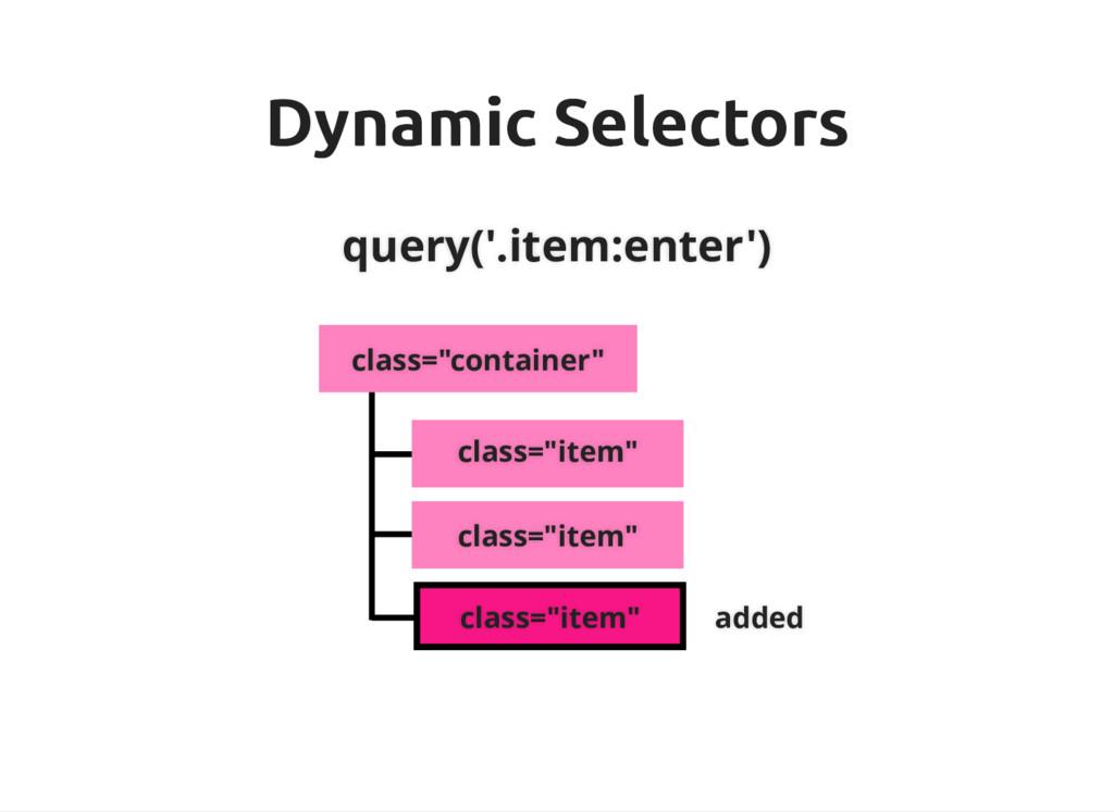 Dynamic Selectors Dynamic Selectors query('.ite...