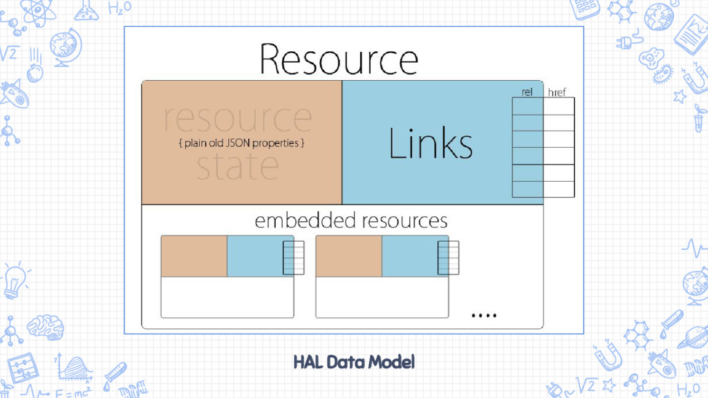 HAL Data Model