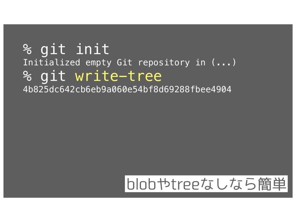 % git init Initialized empty Git repository in ...