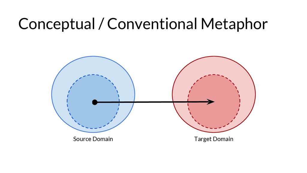 Conceptual / Conventional Metaphor Source Domai...