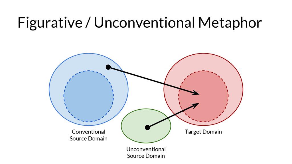 Figurative / Unconventional Metaphor Convention...