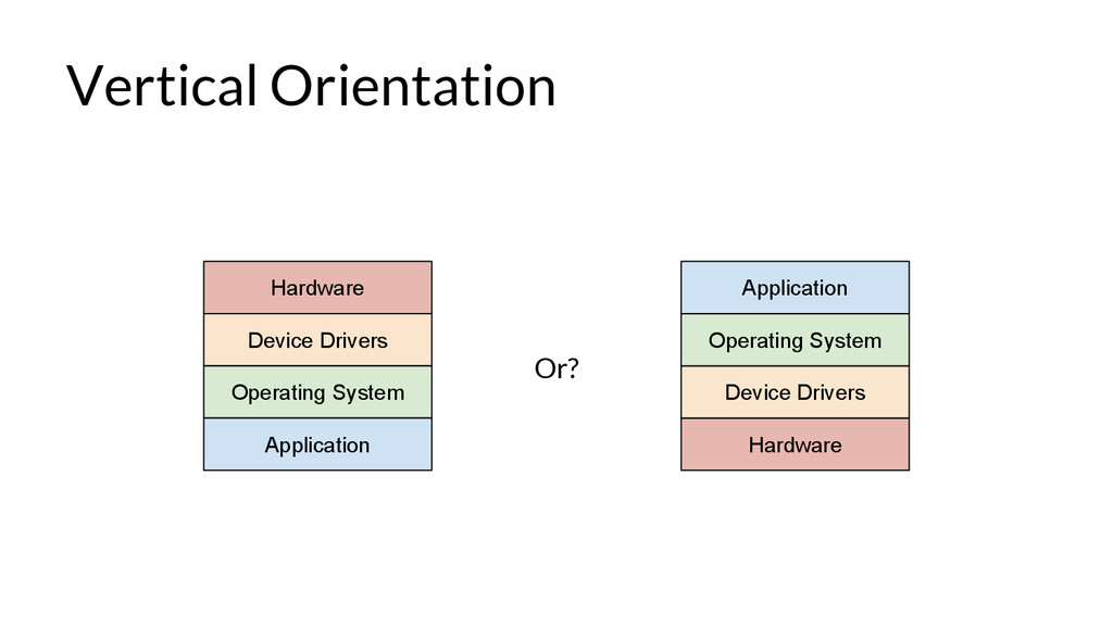 Vertical Orientation Hardware Device Drivers Op...