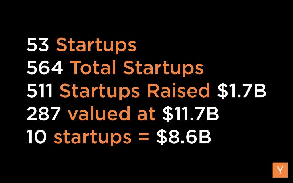 53 Startups 564 Total Startups 511 Startups Rai...