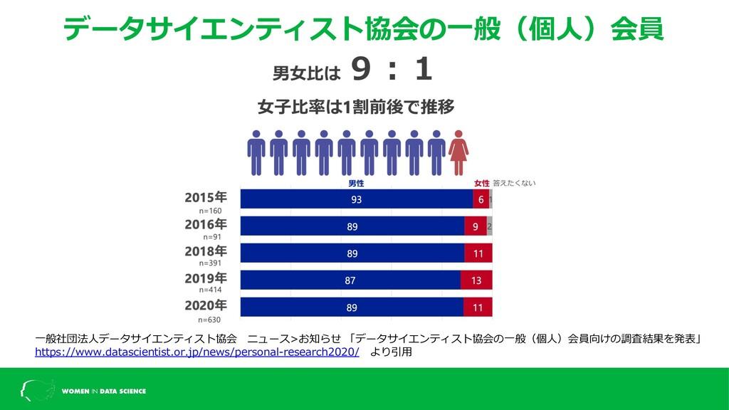 データサイエンティスト協会の⼀般(個⼈)会員 男⼥⽐ ⼀般社団法⼈データサイエンティスト協会 ...
