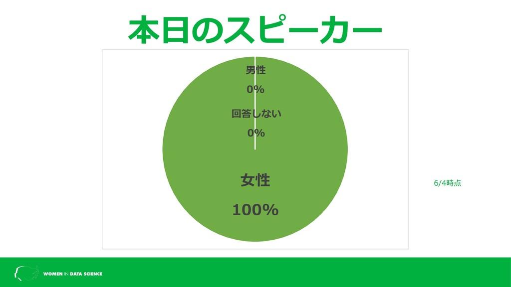 本⽇のスピーカー 6/4時点 ⼥性 100% 男性 0% 回答しない 0%