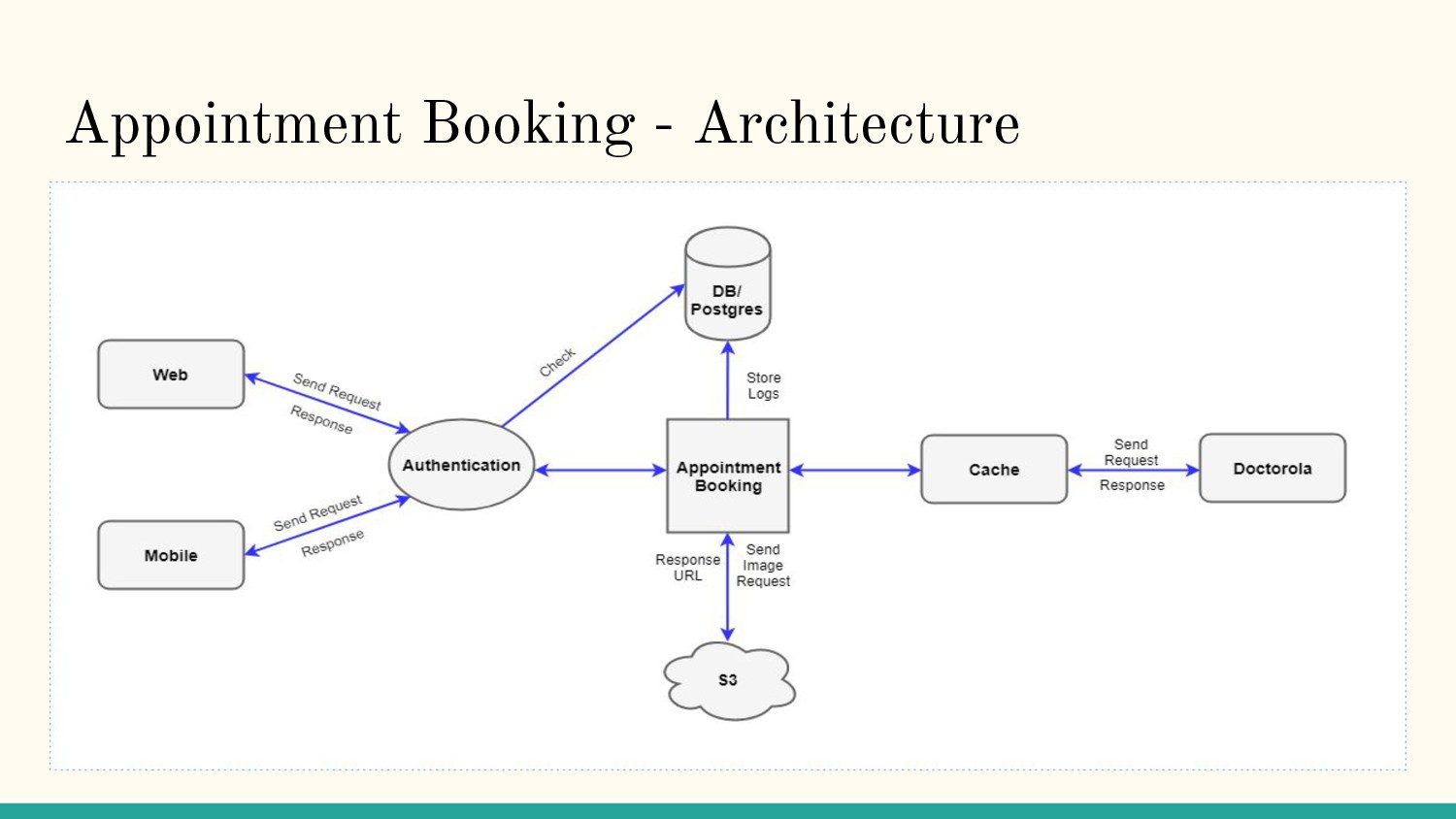 Appointment Booking - Architecture