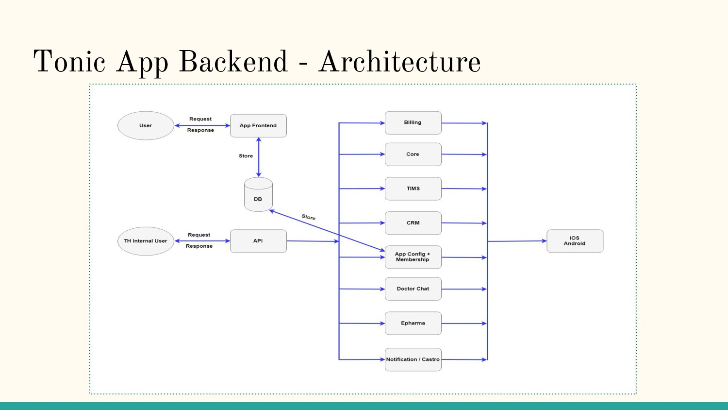 Tonic App Backend - Architecture