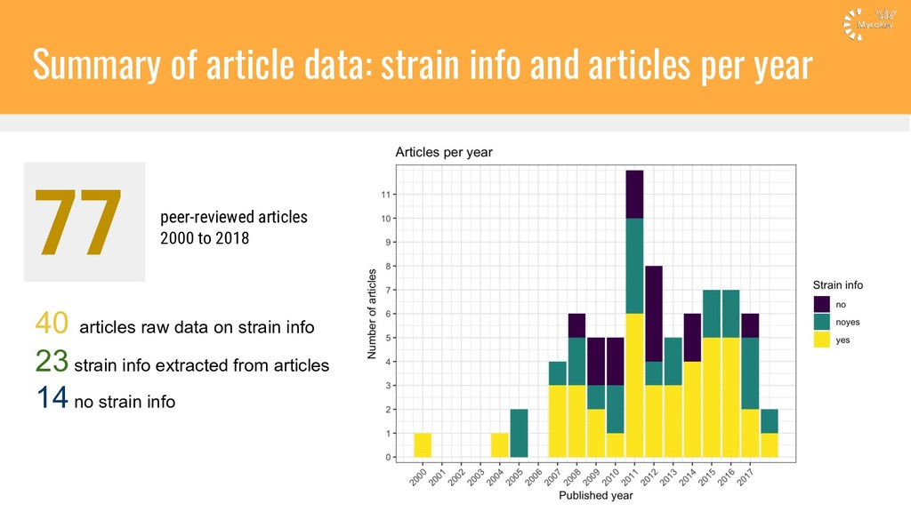 Summary of article data: strain info and articl...