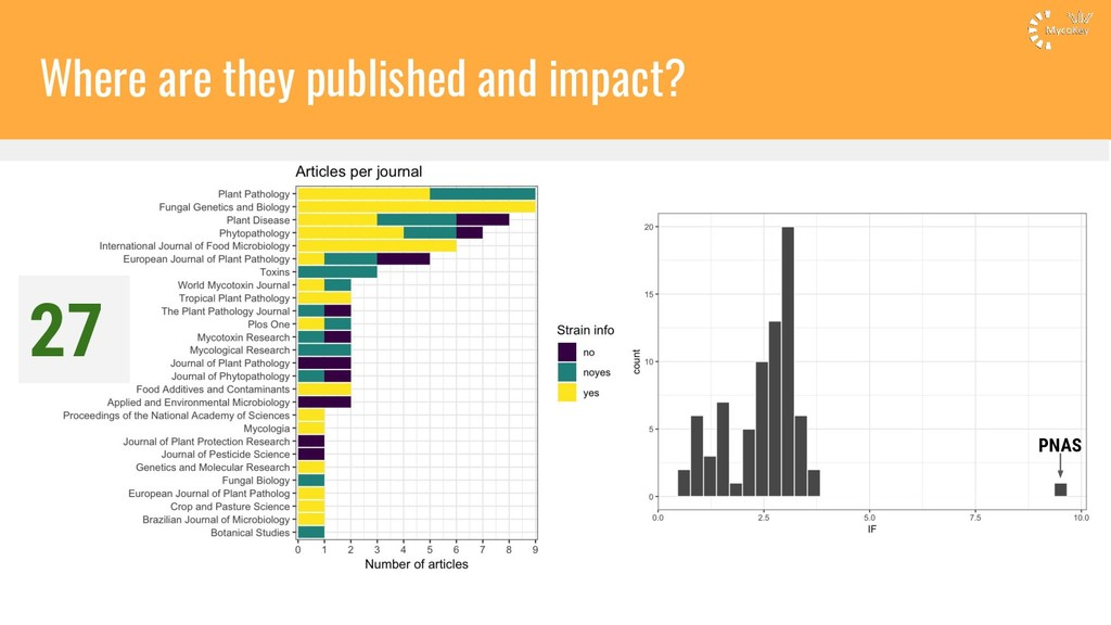 Where are they published and impact? 27 PNAS