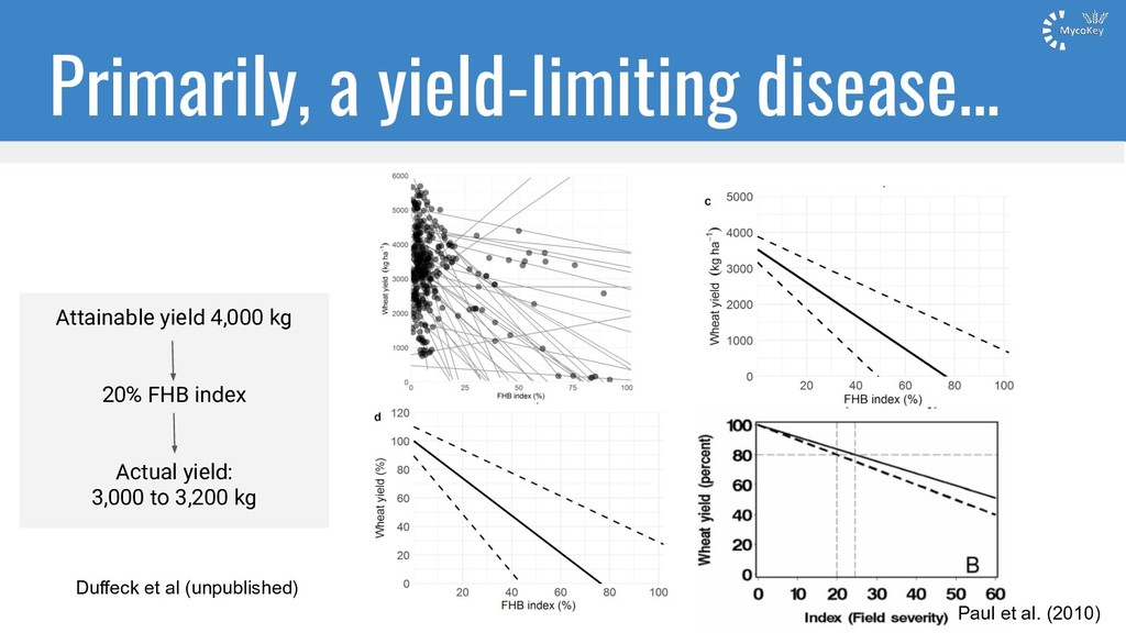 Primarily, a yield-limiting disease... Attainab...