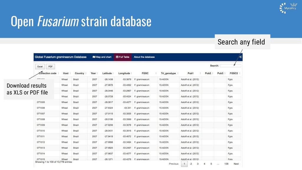 Open Fusarium strain database Search any field ...