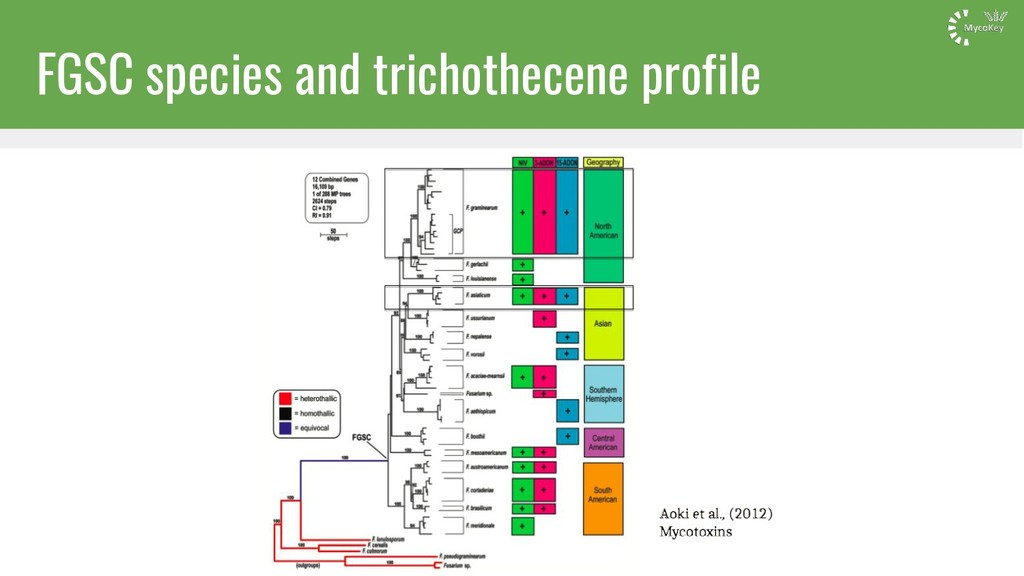 FGSC species and trichothecene profile