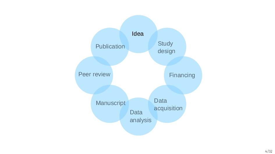 4/32 Idea Study design Financing Data acquisiti...