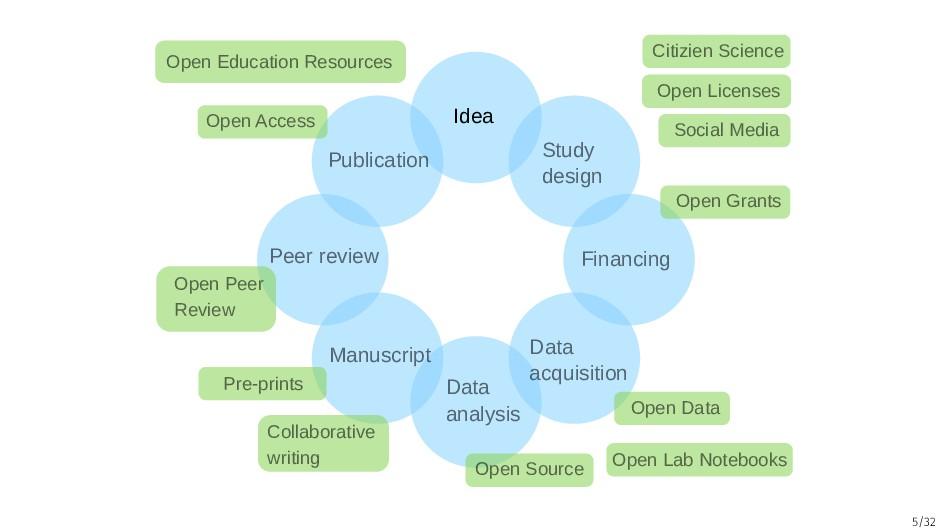 5/32 Idea Study design Financing Data acquisiti...