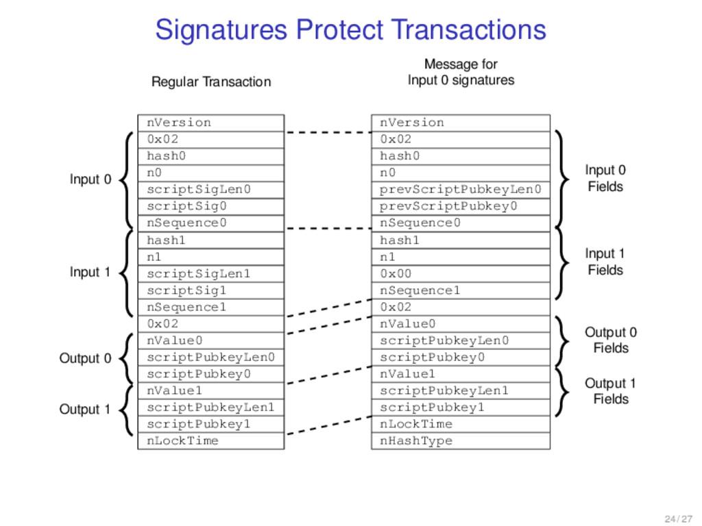 Signatures Protect Transactions nVersion 0x02 h...