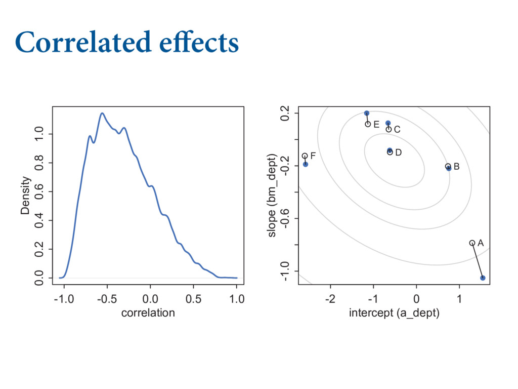 """Correlated effects   """"%7&/563&4 */ $07""""3*..."""
