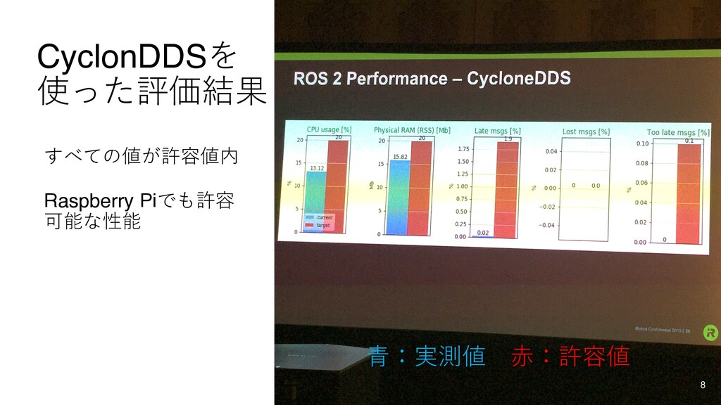 CyclonDDSを 使った評価結果 すべての値が許容値内 Raspberry Piでも許容 ...