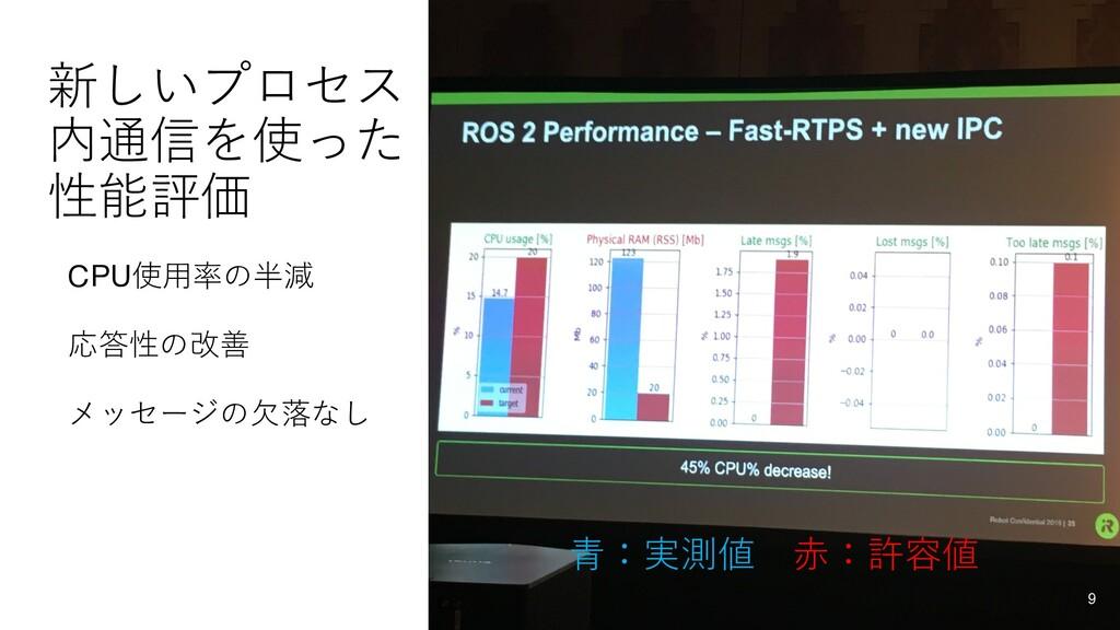 新しいプロセス 内通信を使った 性能評価 CPU使⽤率の半減 応答性の改善 メッセージの⽋落な...