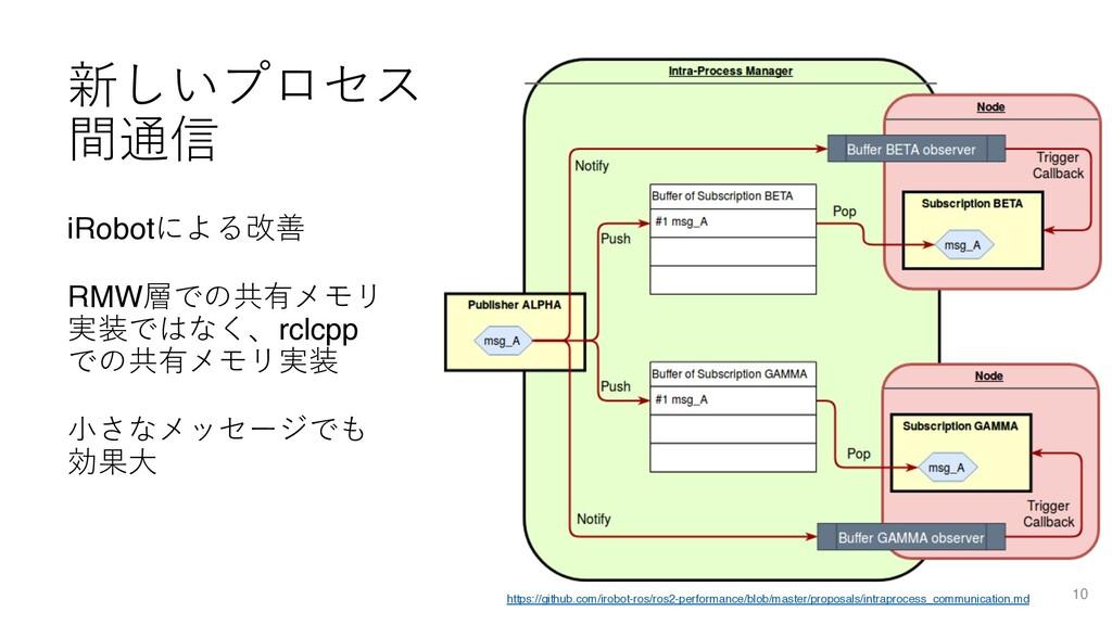 新しいプロセス 間通信 iRobotによる改善 RMW層での共有メモリ 実装ではなく、rclc...