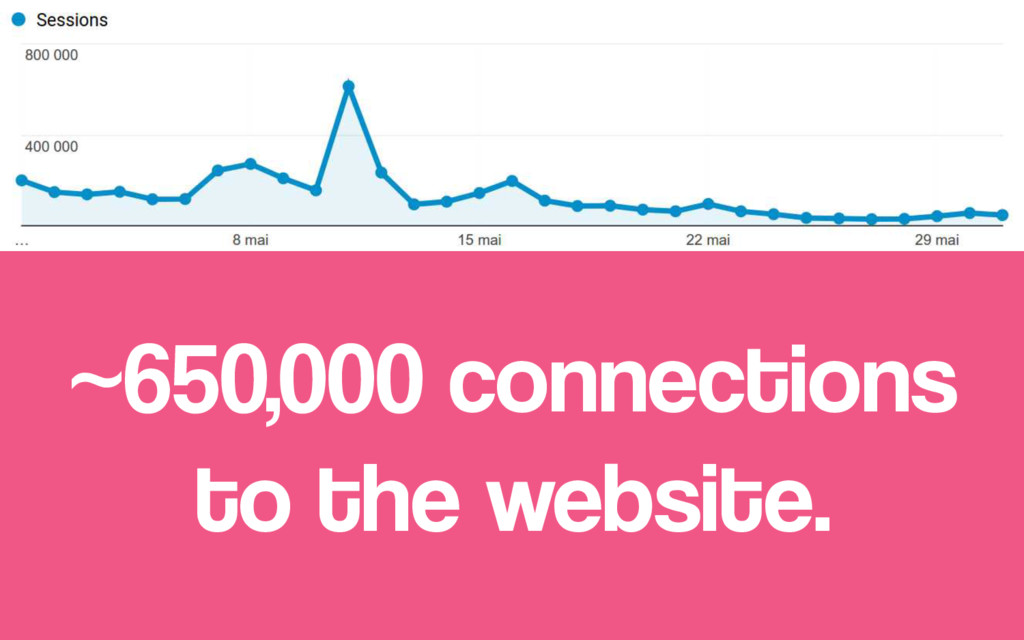 ~650,000 connections to the website.