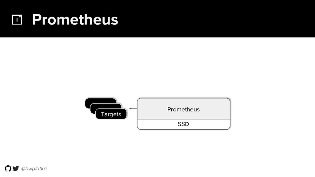 @bwplotka SSD Prometheus Prometheus Targets