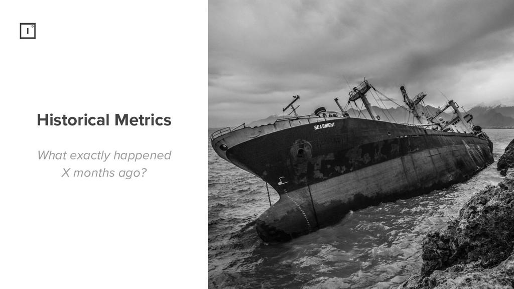 Historical Metrics What exactly happened X mont...