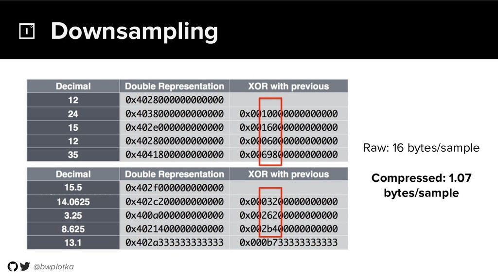 @bwplotka Downsampling Raw: 16 bytes/sample Com...