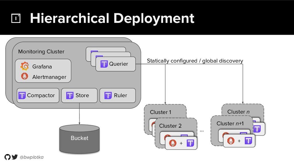 @bwplotka Hierarchical Deployment Cluster 1 Clu...