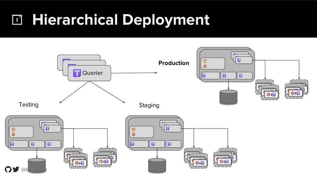 @bwplotka Hierarchical Deployment ++++ ++ ++ ++...