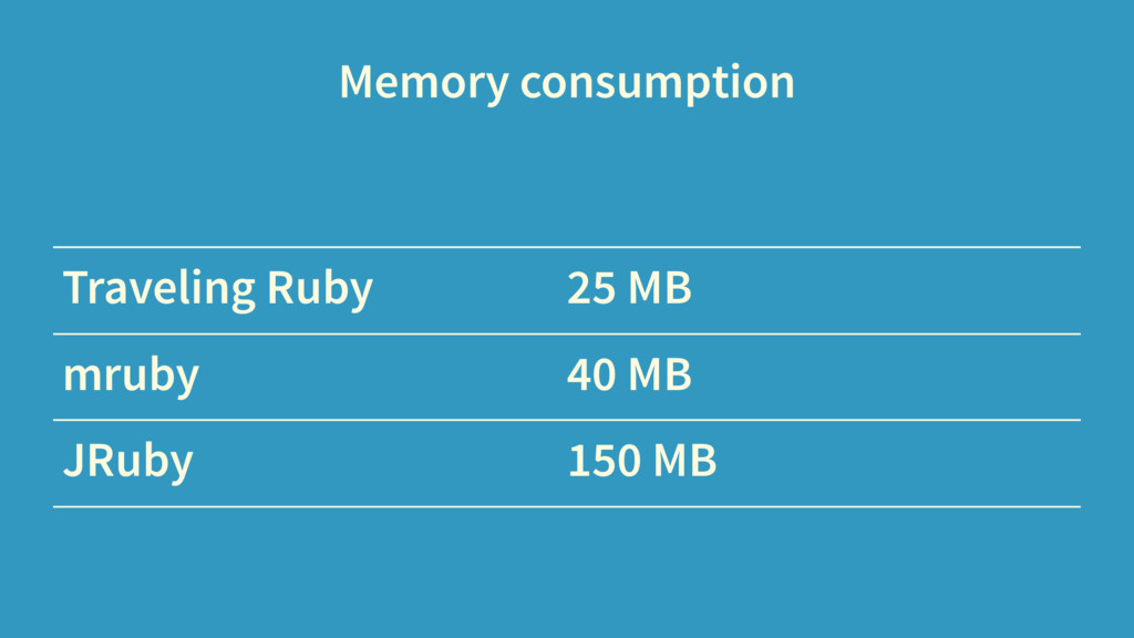 Memory consumption Traveling Ruby 25 MB mruby 4...