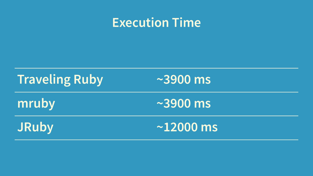 Execution Time Traveling Ruby ~3900 ms mruby ~3...