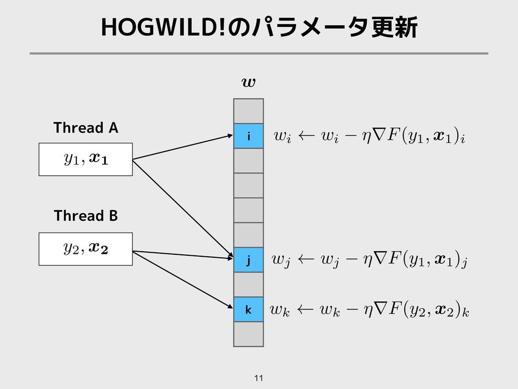 HOGWILD!のパラメータ更新 11 i j k Thread A Thread B w <...