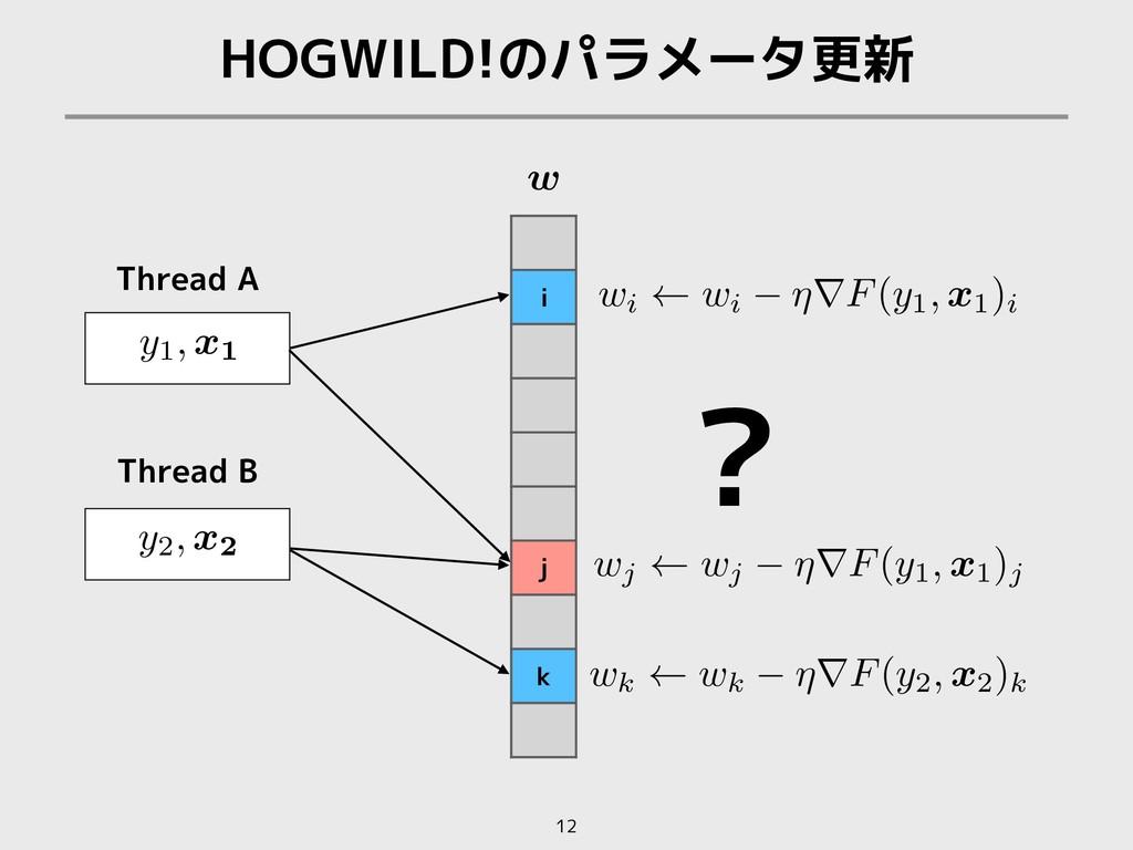 HOGWILD!のパラメータ更新 12 i j k Thread A Thread B w <...