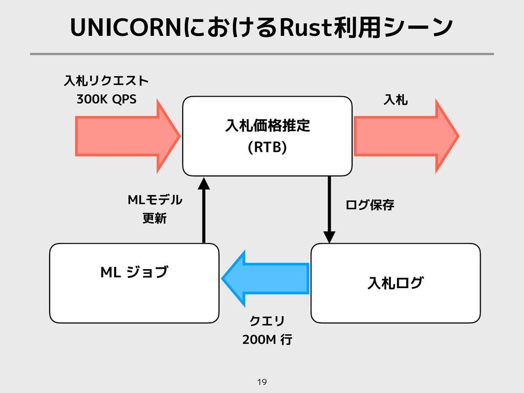 UNICORNにおけるRust利用シーン 19 入札リクエスト 300K QPS クエリ 20...