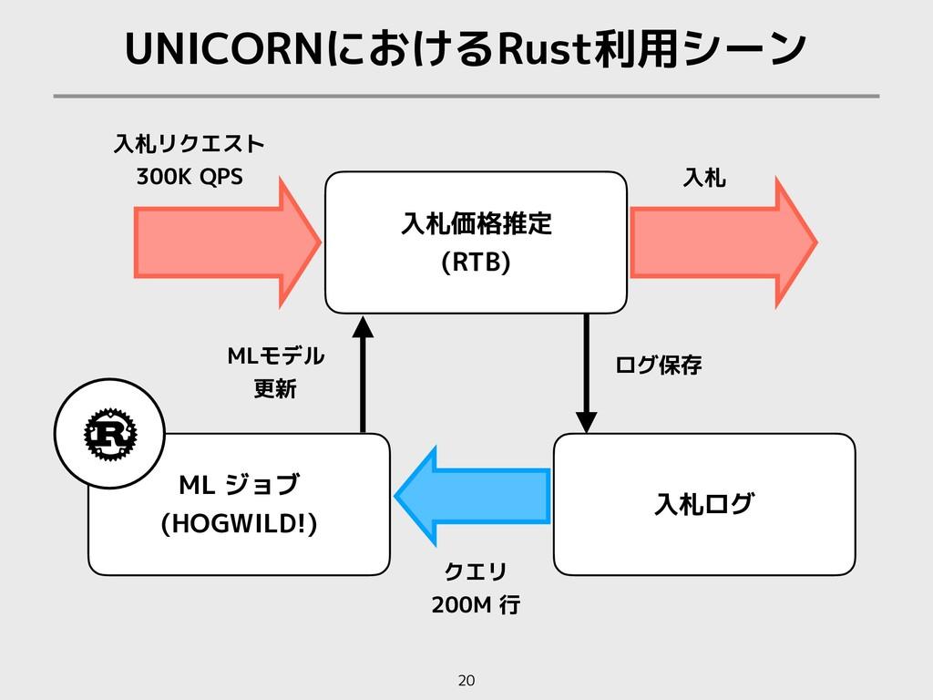 ログ保存 UNICORNにおけるRust利用シーン 20 入札リクエスト 300K QPS ク...