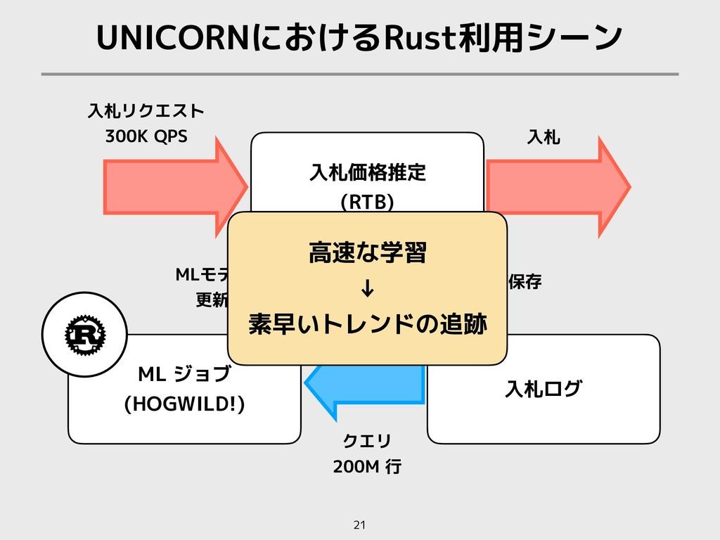 ログ保存 UNICORNにおけるRust利用シーン 21 入札リクエスト 300K QPS ク...