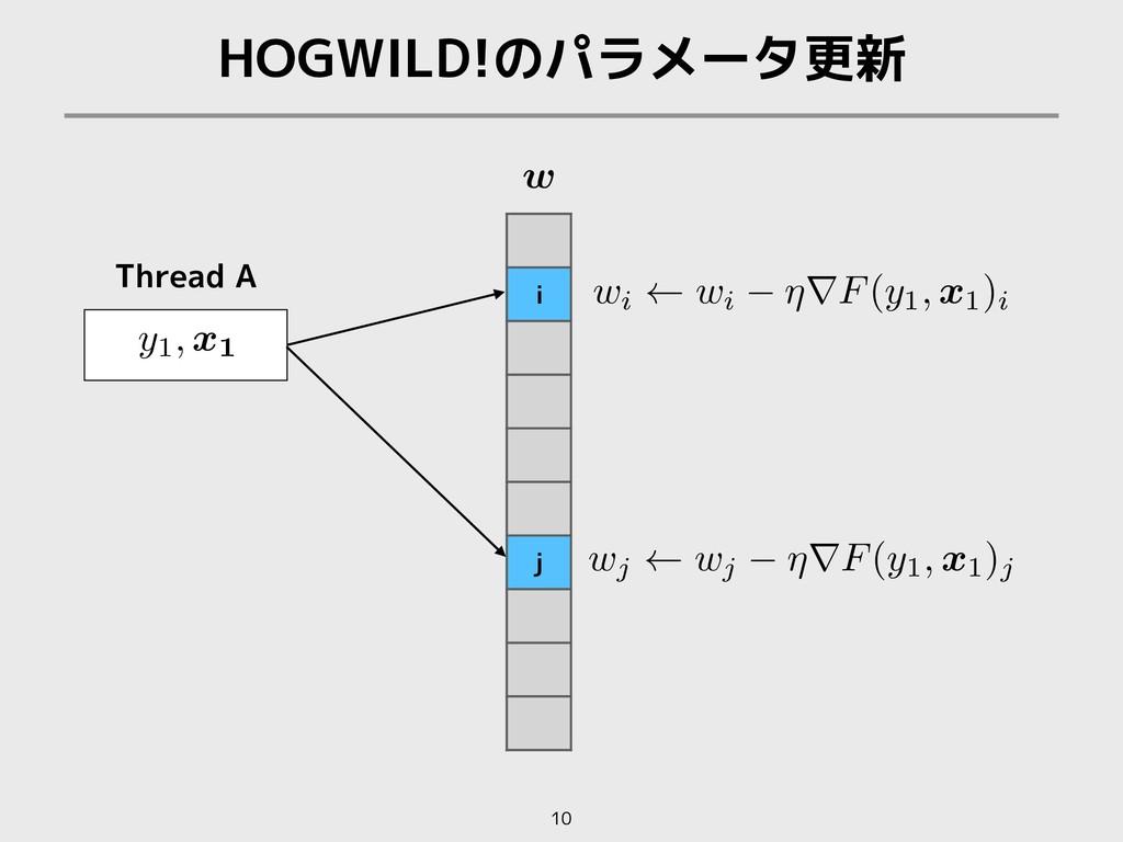 HOGWILD!のパラメータ更新 10 i j Thread A w <latexit sha...