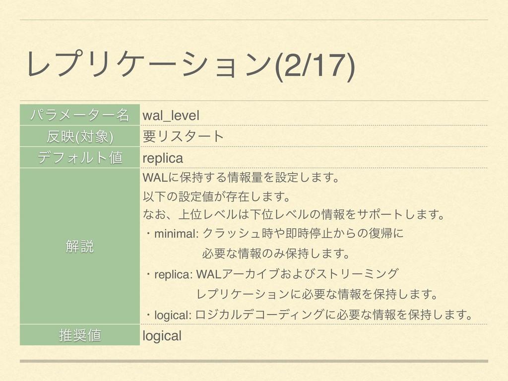 ύϥϝʔλʔ໊ wal_level ө(ର) ཁϦελʔτ σϑΥϧτ replica ...